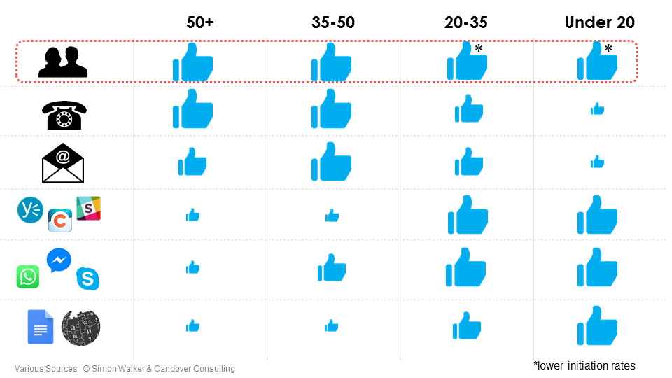 Communication preferences by generation