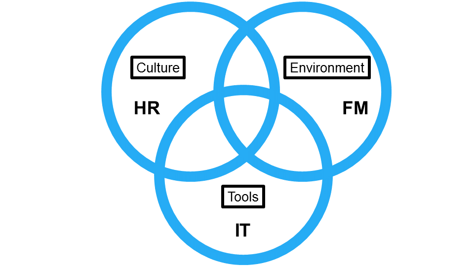 Creating a great employee experience - time to merge HR, IT and FM together?