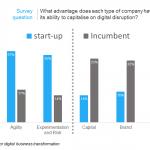 How incumbent businesses can disrupt the disruptors