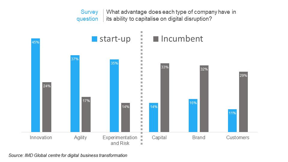 incumbent vs startup