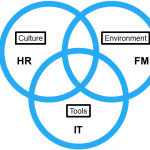 Employees as customers – focus on the whole employee experience