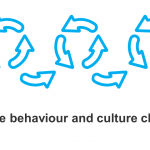 Using 'Agile' methodologies for behaviour and culture change in organisations